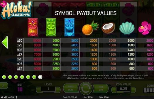 Символи і коефіцієнти апарату Aloha Cluster Pays