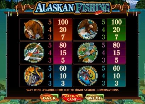 Коефіцієнти символів в ігровому автоматі Alaskan Fishing