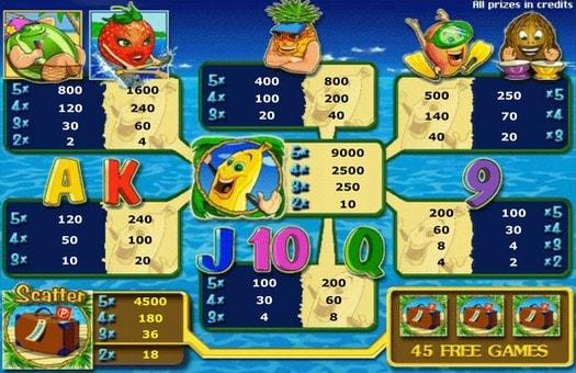 Таблиця виплат онлайн автомата Bananas go Bahamas